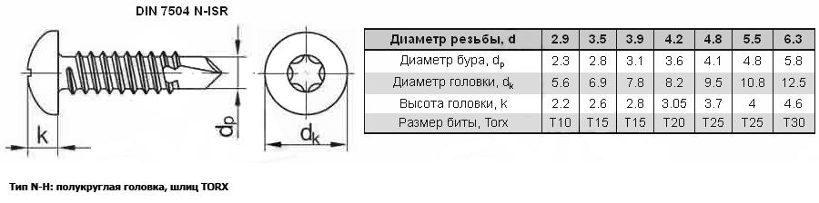 саморезы din7504N-ISR